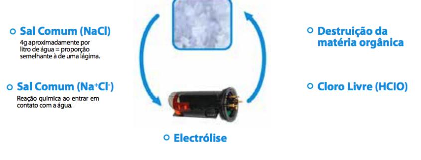 ciclo gerador de cloro