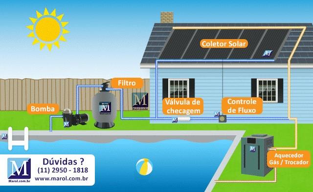 aquecedor solar como funciona