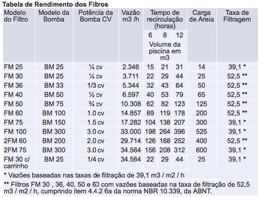 Resultado de imagem para tabela dos filtros sodramar