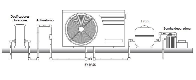 Esquema de instalação do Trocador de calor Astralpool Top+: