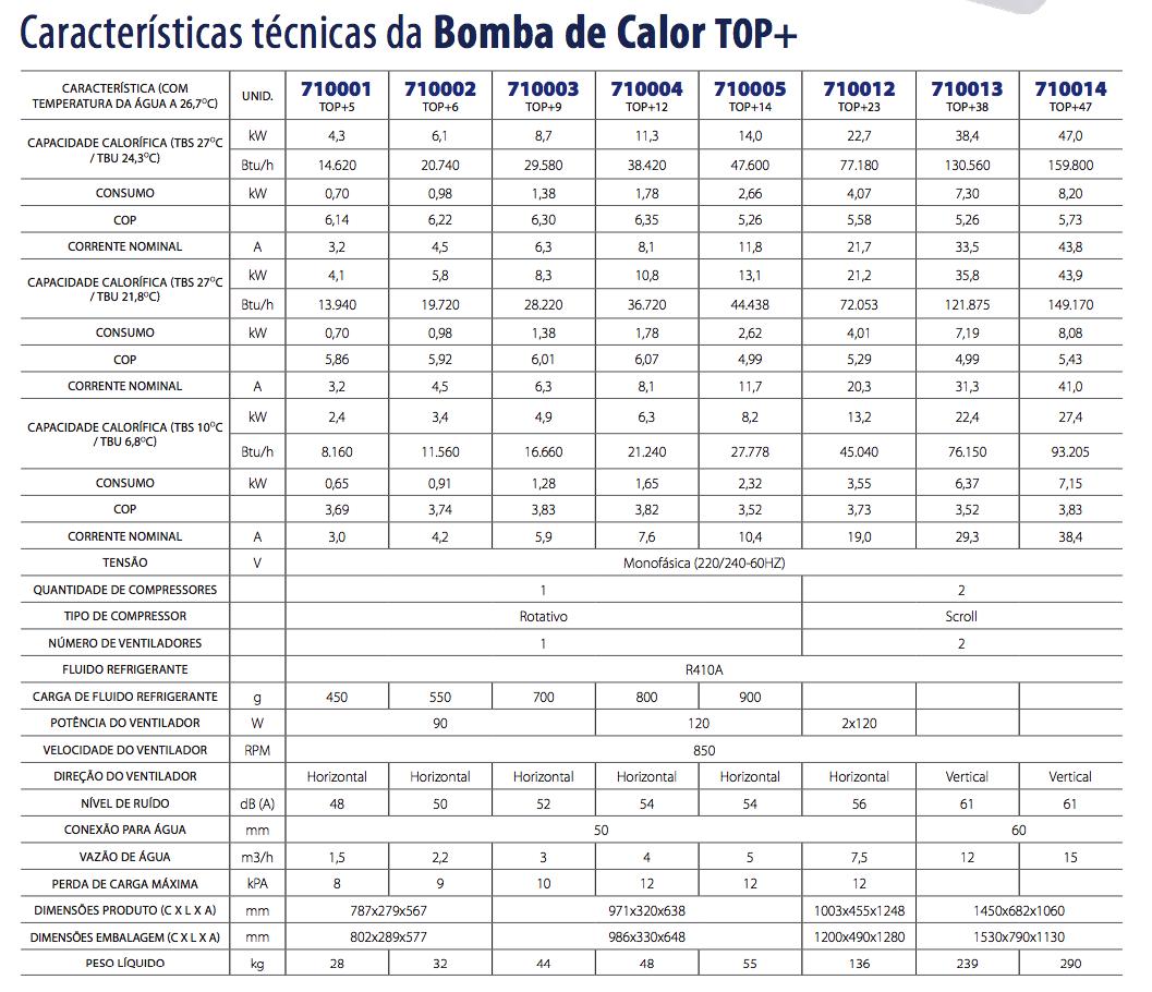 TABELA DE CARACTERISTICAS TROCADOR DE CALOR ASTRALPOOL