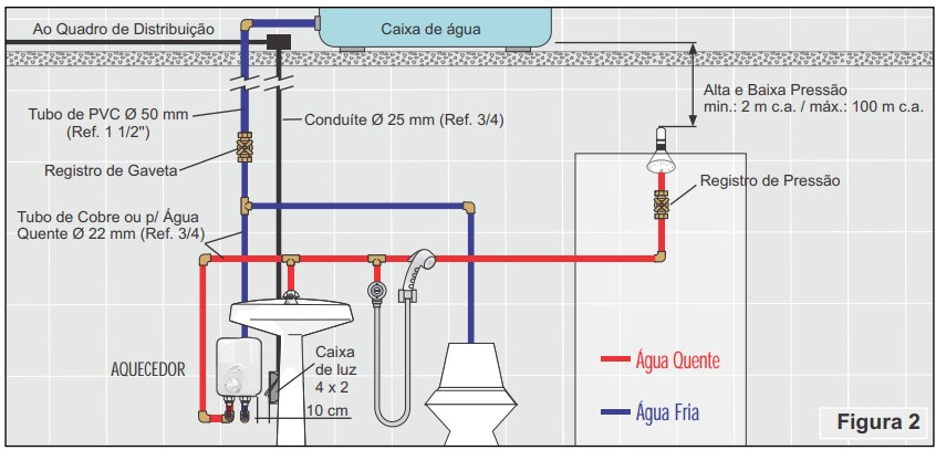 Aquecedor central para banheiro Cardal 4 Temperaturas 220v