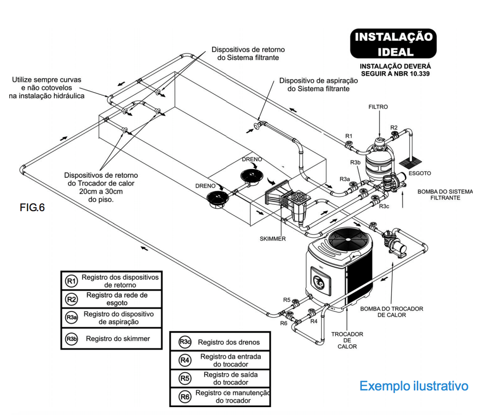 como instalar o trocador de calor sodramar