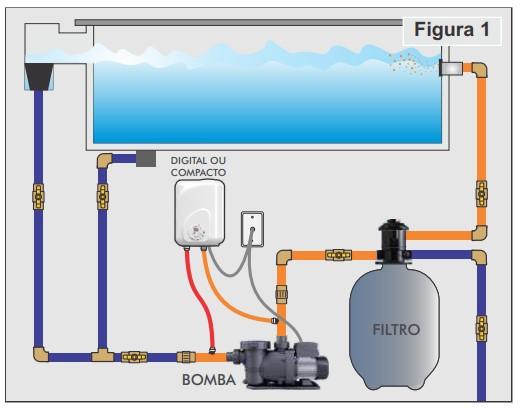 instalar aquecedor Cardal Modular fig1