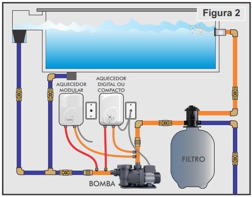 instalar aquecedor Cardal Modular fig2