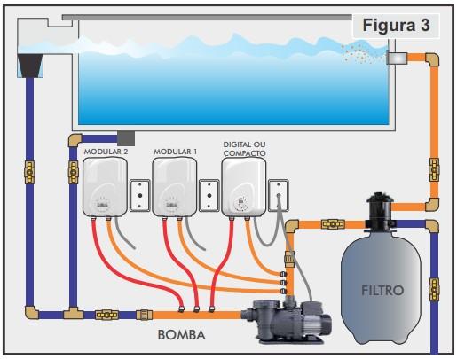 instalar aquecedor Cardal Modular fig3